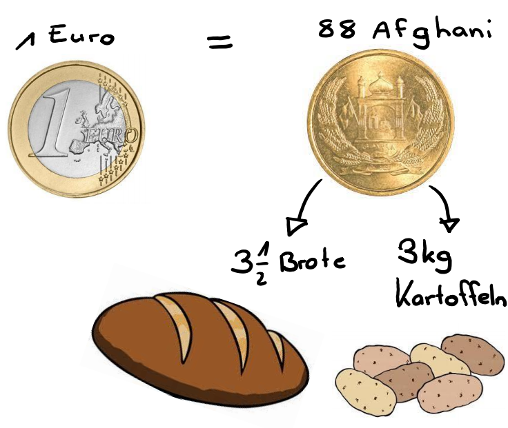 Wie viel ist ein Afghani wert